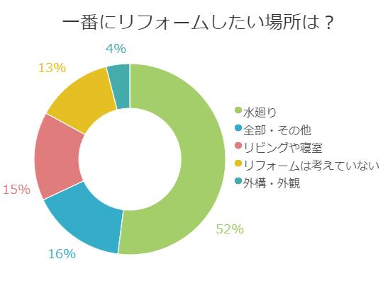 アンケート円グラフ
